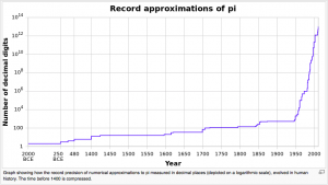 Pi approximation, source- Wikipedia